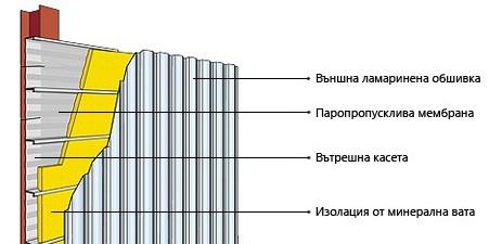 Фасадни системи
